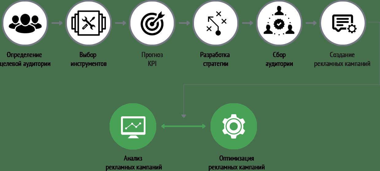 Схема работы над проектом по продвижению в соцсетях