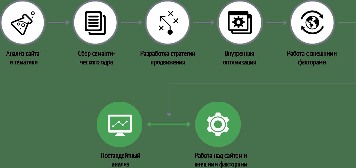 Схема работы над проектом по продвижению