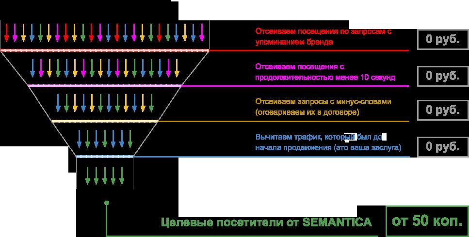 traffic_scheme