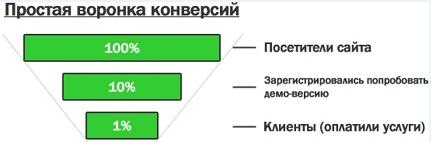 Как быстро и точно посчитать бюджет Яндекс.Директ