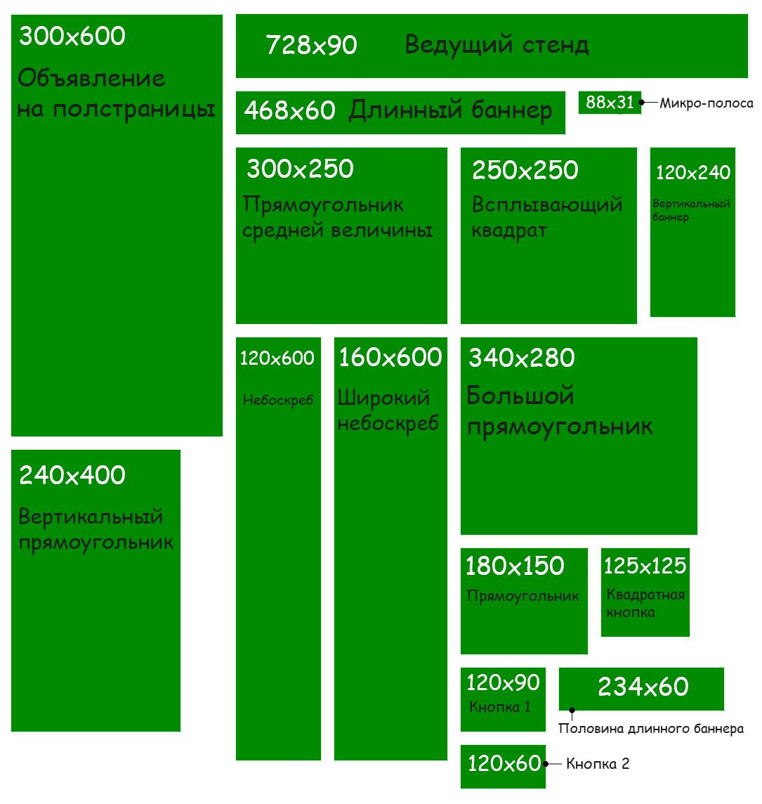 Самые используемые размеры и форматы баннеров в рунете. Баннер для Сайта Размер