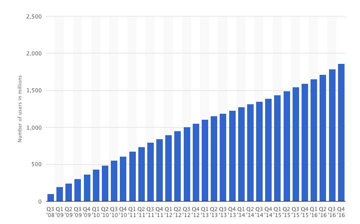 рост аудитории Facebook