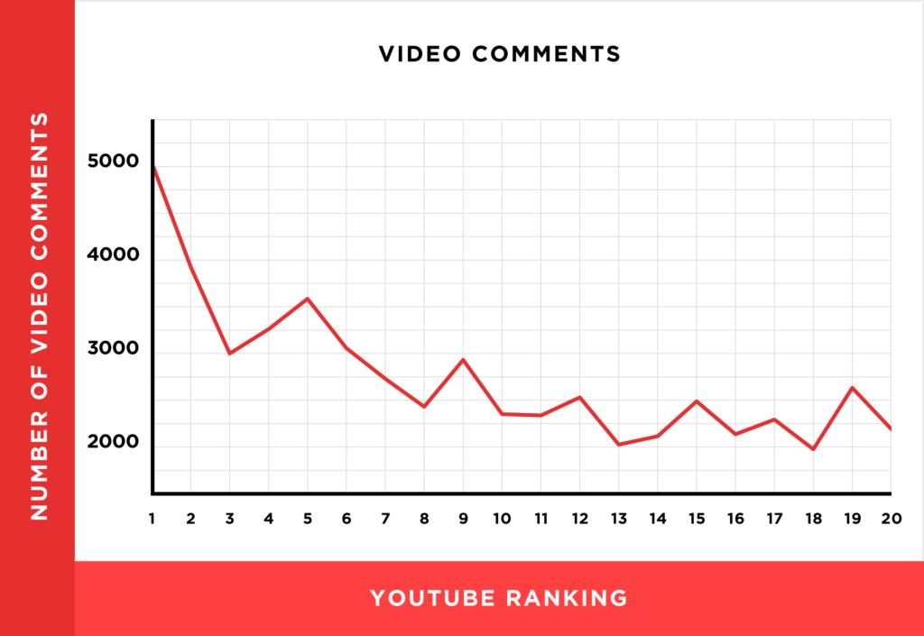 ранжирование YouTube
