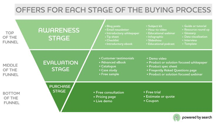 нативная реклама и контент-маркетинг
