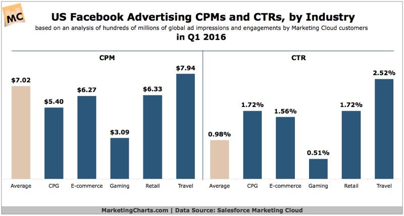 преимущество рекламных объявлений Facebook