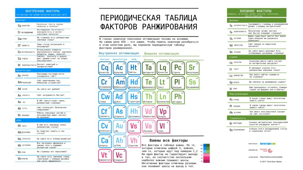 периодическая таблица факторов ранжирования - перевод на русский SEMANTICA