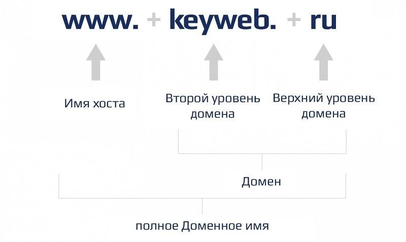домен 2 уровня