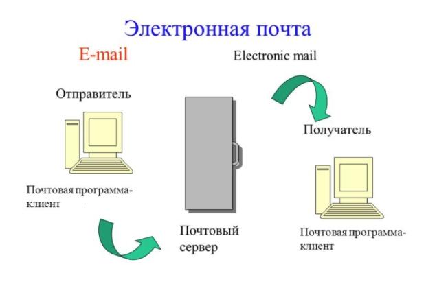 бесплатная регистрация 3 уровня домена